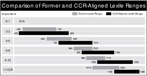 Comparison of Former and CCR-Aligned Lexile Ranges